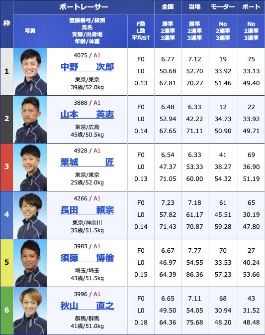 2021年2月16日多摩川G1第66回関東地区選手権4日目10R