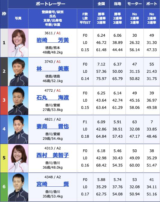 2021年2月16日丸亀G1第64回四国地区選手権競走3日目10R