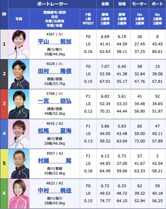 2021年2月16日丸亀G1第64回四国地区選手権競走3日目11R
