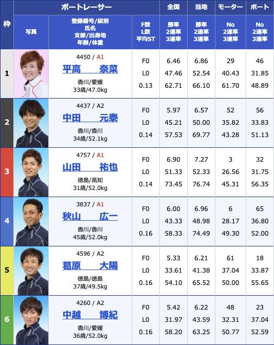 2021年2月16日丸亀G1第64回四国地区選手権競走3日目12R