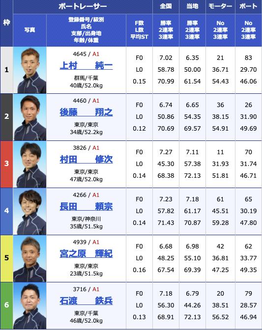 2021年2月17日多摩川G1第66回関東地区選手権5日目10R