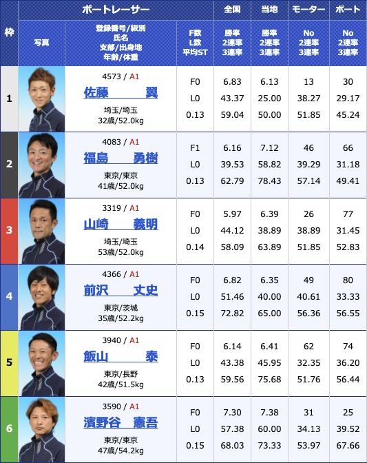 2021年2月17日多摩川G1第66回関東地区選手権5日目11R