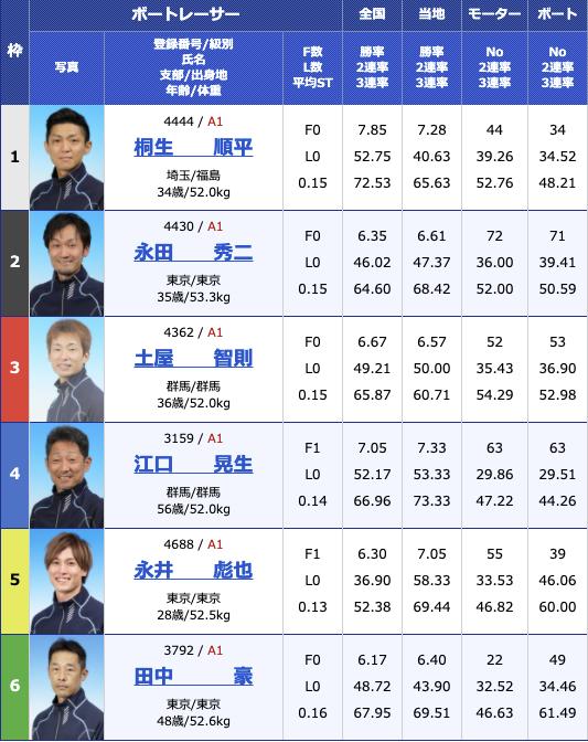 2021年2月17日多摩川G1第66回関東地区選手権5日目12R