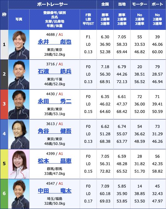 2021年2月18日多摩川G1第66回関東地区選手権最終日10R