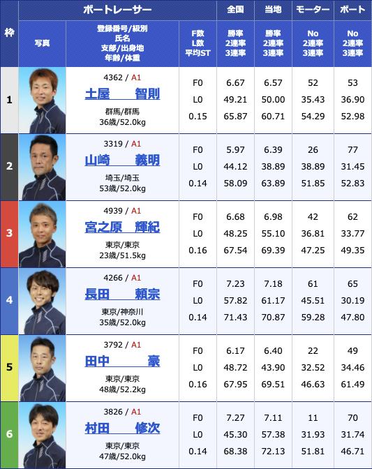 2021年2月18日多摩川G1第66回関東地区選手権最終日11R