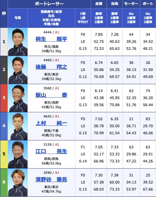 2021年2月18日多摩川G1第66回関東地区選手権最終日12R