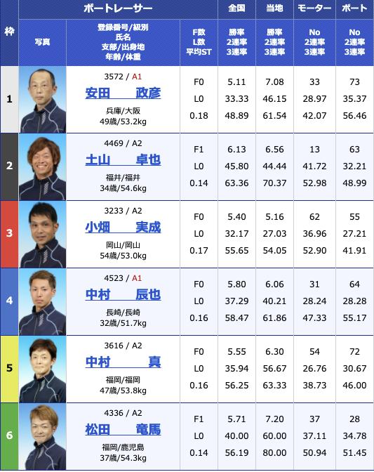 2021年2月18日大村スポーツ報知杯初日11R
