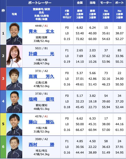 2021年2月22日住之江サンケイスポーツ旗争奪 第49回飛龍賞競走3日目10R