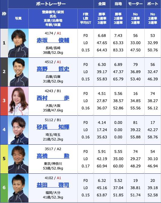 2021年2月22日住之江サンケイスポーツ旗争奪 第49回飛龍賞競走3日目11R