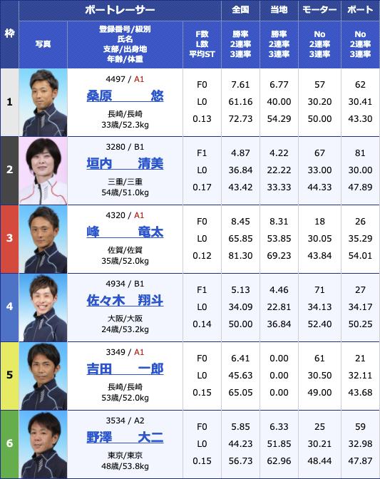 2021年2月22日住之江サンケイスポーツ旗争奪 第49回飛龍賞競走3日目12R
