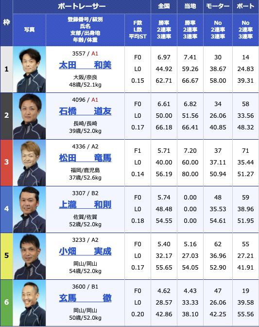 2021年2月23日大村スポーツ報知杯6日目11R