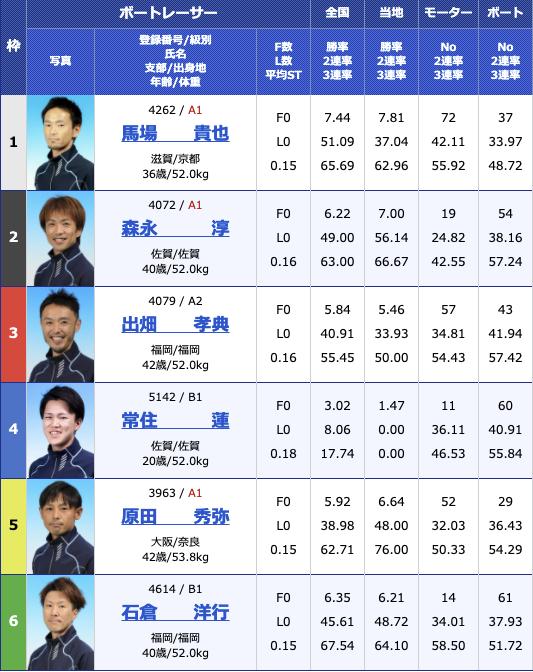2021年2月23日大村スポーツ報知杯6日目12R
