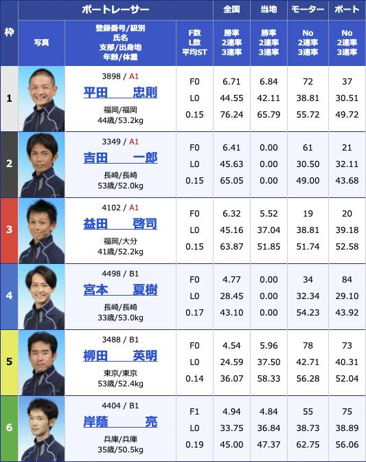 2021年2月23日住之江サンケイスポーツ旗争奪 第49回飛龍賞競走4日目10R