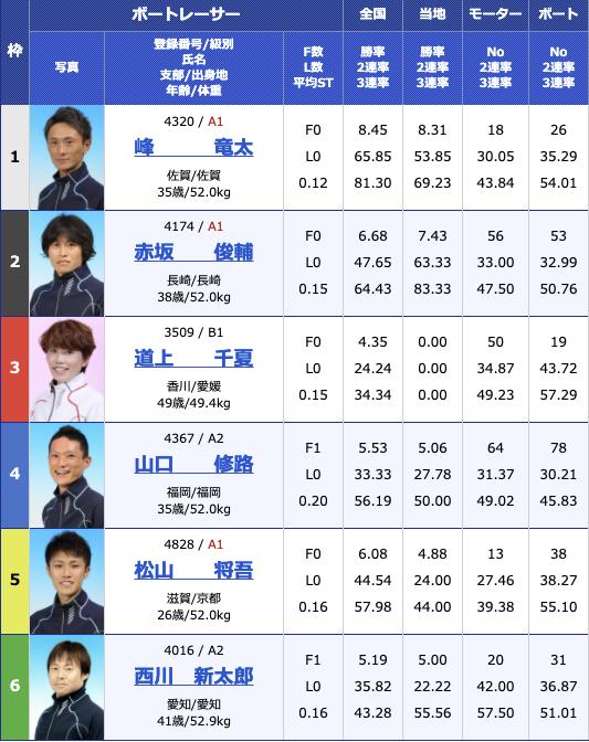2021年2月23日住之江サンケイスポーツ旗争奪 第49回飛龍賞競走4日目12R