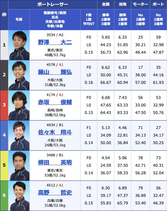 2021年2月24日住之江サンケイスポーツ旗争奪 第49回飛龍賞競走5日目10R