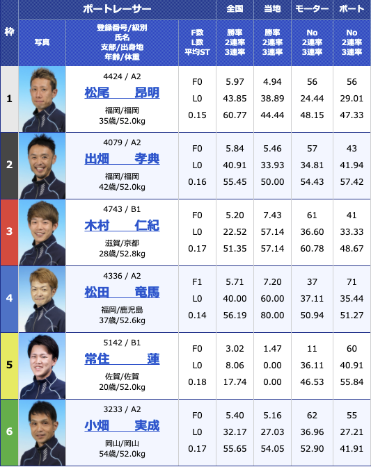 2021年2月24日大村スポーツ報知杯最終日10R