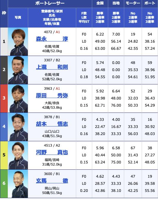 2021年2月24日大村スポーツ報知杯最終日11R