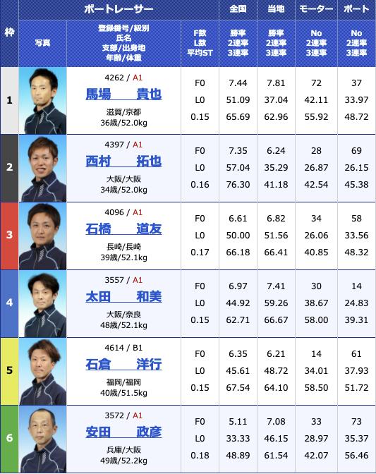 2021年2月24日大村スポーツ報知杯最終日12R