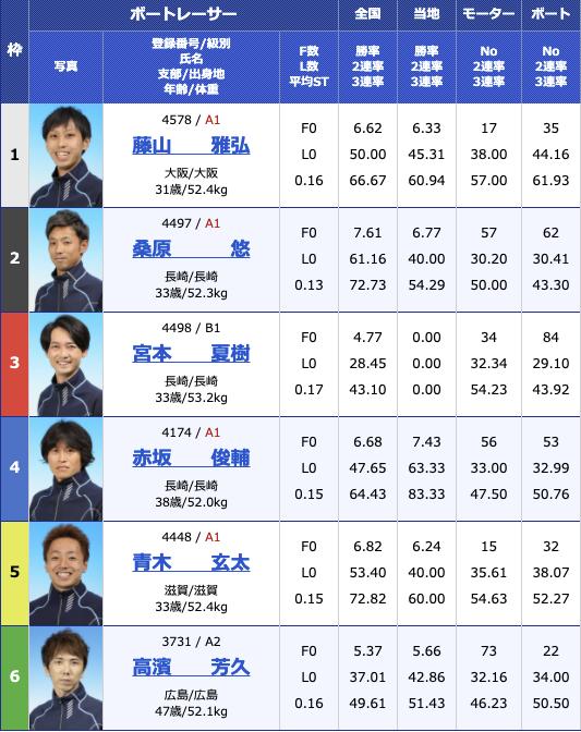 2021年2月25日住之江サンケイスポーツ旗争奪 第49回飛龍賞競走6日目10R