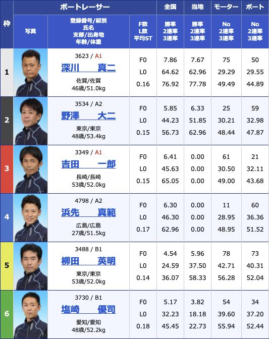 2021年2月25日住之江サンケイスポーツ旗争奪 第49回飛龍賞競走6日目11R