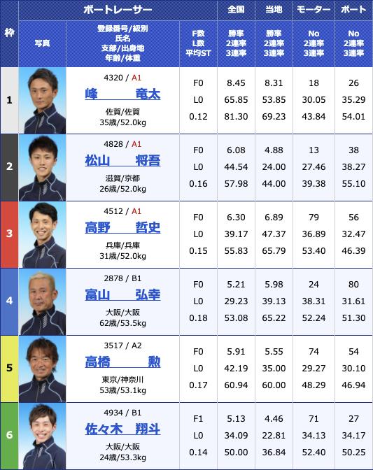 2021年2月25日住之江サンケイスポーツ旗争奪 第49回飛龍賞競走6日目12R