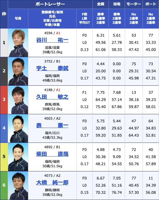 2021年2月25日蒲郡G3 KIRIN CUP3日目10R
