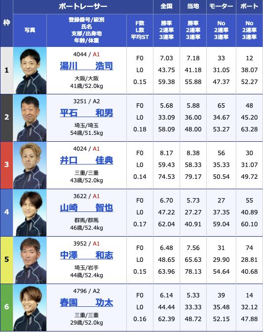 2021年2月25日蒲郡G3 KIRIN CUP3日目12R