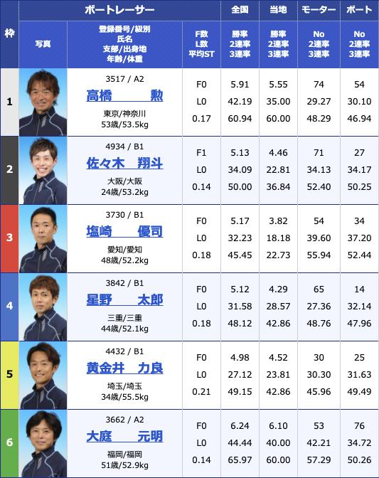 2021年2月26日住之江サンケイスポーツ旗争奪 第49回飛龍賞競走最終日10R