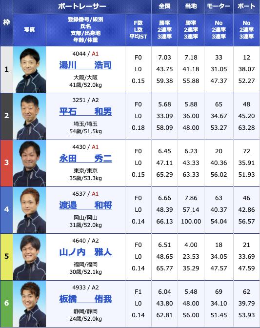 2021年2月26日蒲郡G3 KIRIN CUP4日目11R