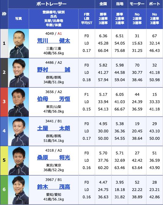 2021年3月1日桐生第32回日本MB選手会会長杯初日11R