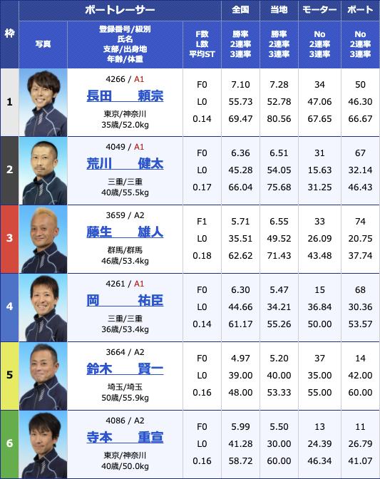 2021年3月2日桐生第32回日本MB選手会会長杯2日目12R