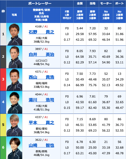 2021年3月4日住之江太閤賞競走開設64周年記念G1初日12R