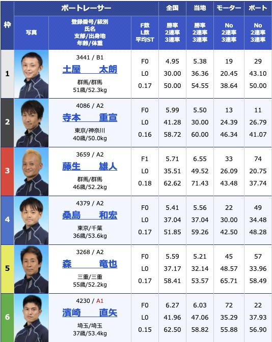 2021年3月5日桐生第32回日本MB選手会会長杯最終日11R