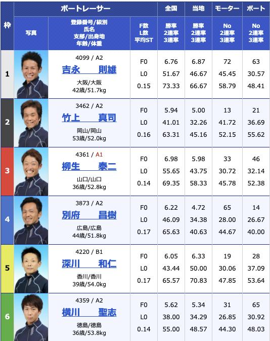 2021年3月8日大村公営レーシングプレスカップ初日10R