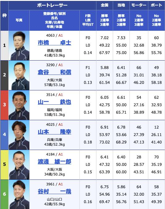 2021年3月8日大村公営レーシングプレスカップ初日12R