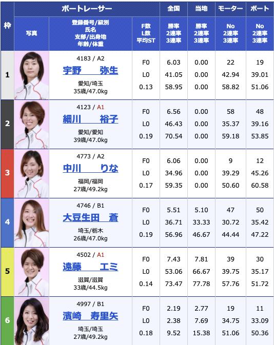 2021年3月9日戸田G3オールレディース・第52回報知新聞社杯3日目10R