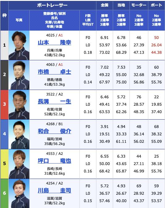 2021年3月9日大村公営レーシングプレスカップ2日目11R