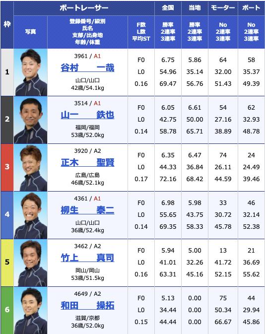 2021年3月9日大村公営レーシングプレスカップ2日目12R