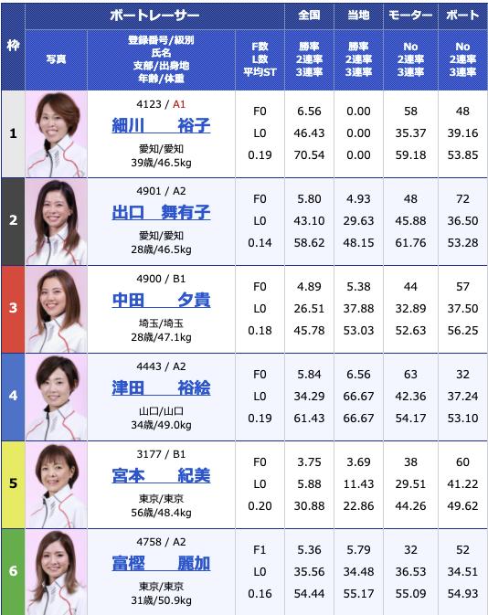 2021年3月10日戸田G3オールレディース・第52回報知新聞社杯4日目11R