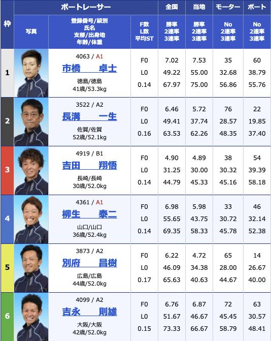 2021年3月10日大村公営レーシングプレスカップ3日目11R