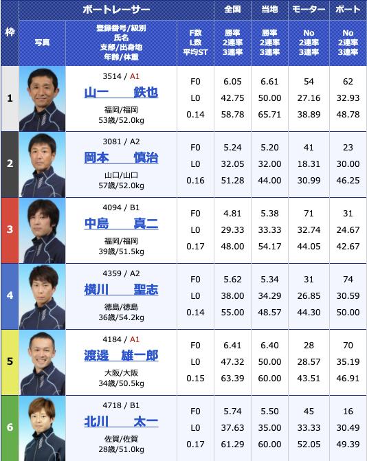 2021年3月10日大村公営レーシングプレスカップ3日目12R