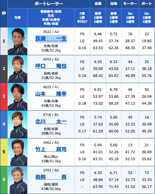 2021年3月11日大村公営レーシングプレスカップ4日目10R