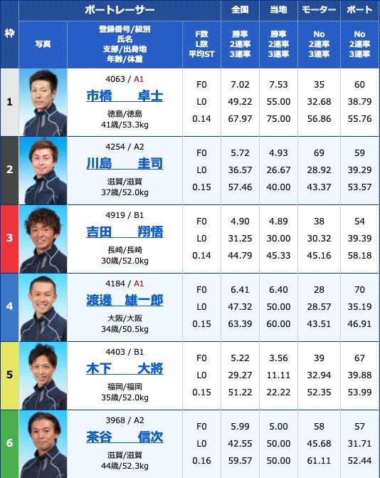 2021年3月11日大村公営レーシングプレスカップ4日目12R