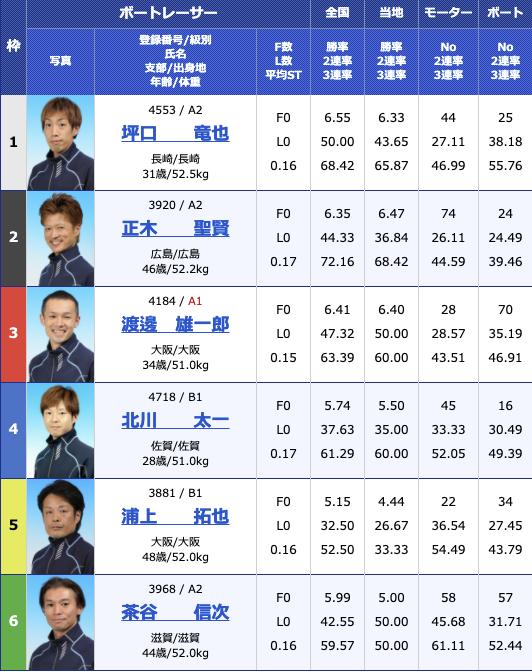 2021年3月12日大村公営レーシングプレスカップ最終日11R