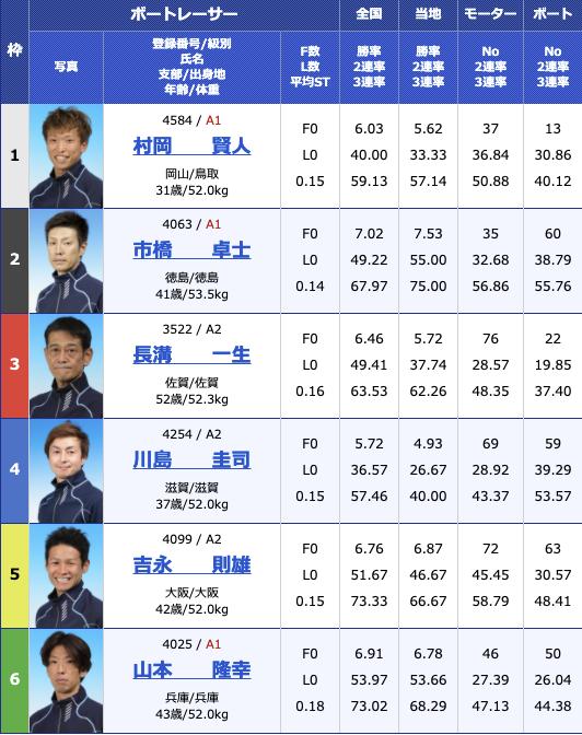 2021年3月12日大村公営レーシングプレスカップ最終日12R