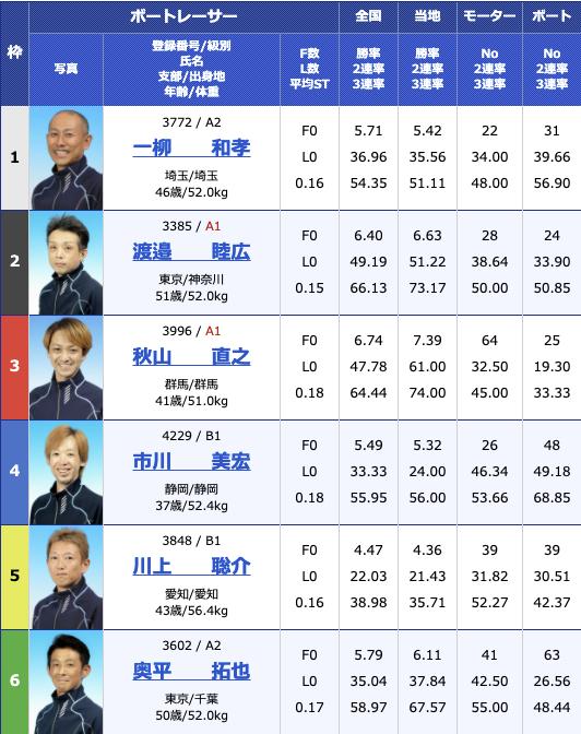 2021年3月12日桐生第2回清酒 赤城山 近藤酒造杯3日目10R