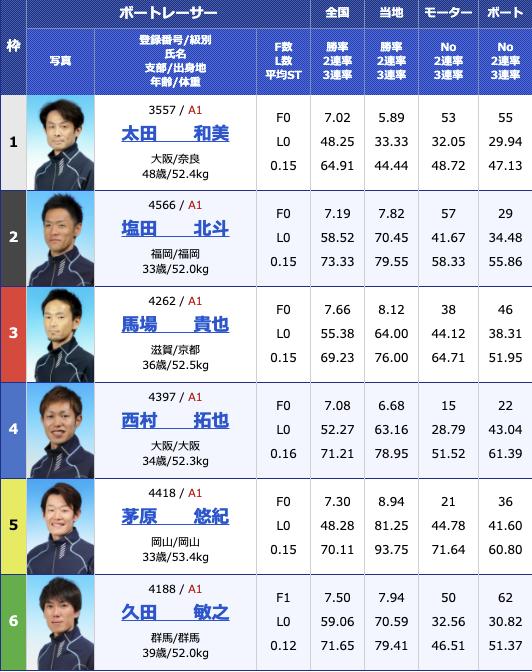 2021年3月16日若松G1全日本覇者決定戦4日目10R