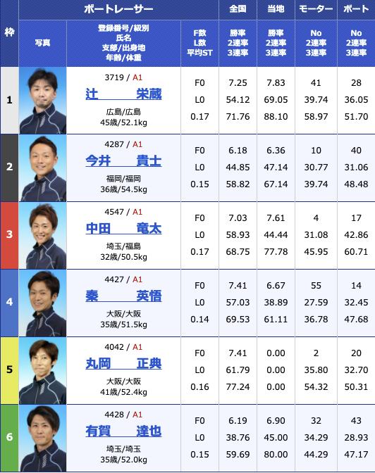 2021年3月16日若松G1全日本覇者決定戦4日目12R