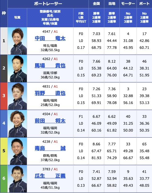 2021年3月17日若松G1全日本覇者決定戦5日目9R