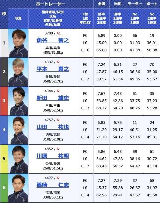 2021年3月17日若松G1全日本覇者決定戦5日目10R